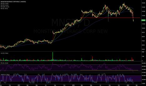MNST: $MNST Daily