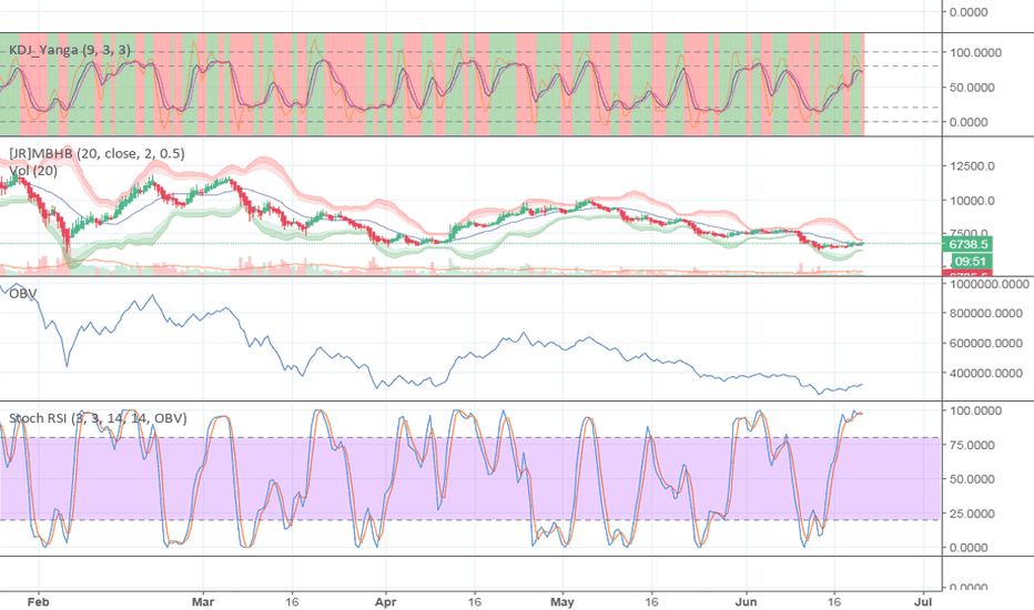 BTCUSD: Stoch RSI on OBV and KDJ on 12hr suggests a swing top