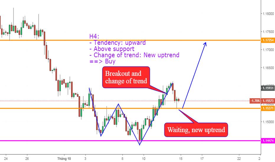 EURUSD: EURUSD, Thay đổi trend trên H4: Uptrend .