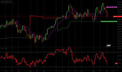 GRXEUR: DAX inversion or accumulation?