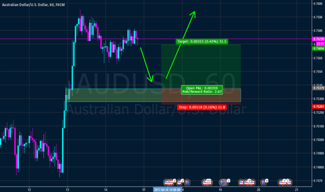 AUDUSD: Intraday AUD USD play long