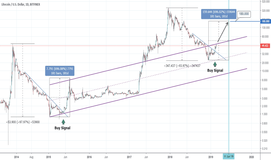 LTCUSD: Is 180 next for Litecoin?