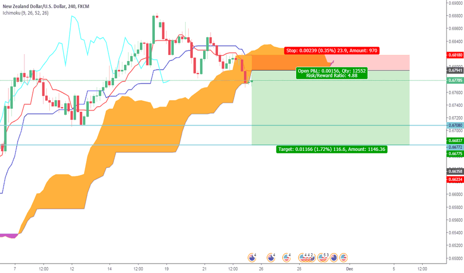 NZDUSD: NZD/USD - Ichimoku Short Sell Rejection Setup