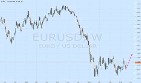 EURUSD: how long?