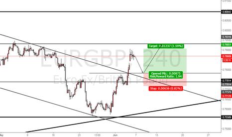 EURGBP: long on eur/gbp