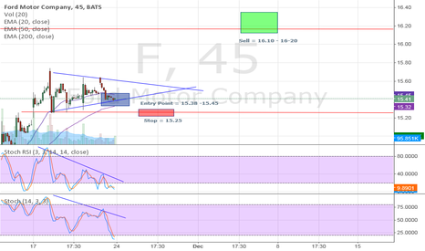 F: Ford possible breakout?