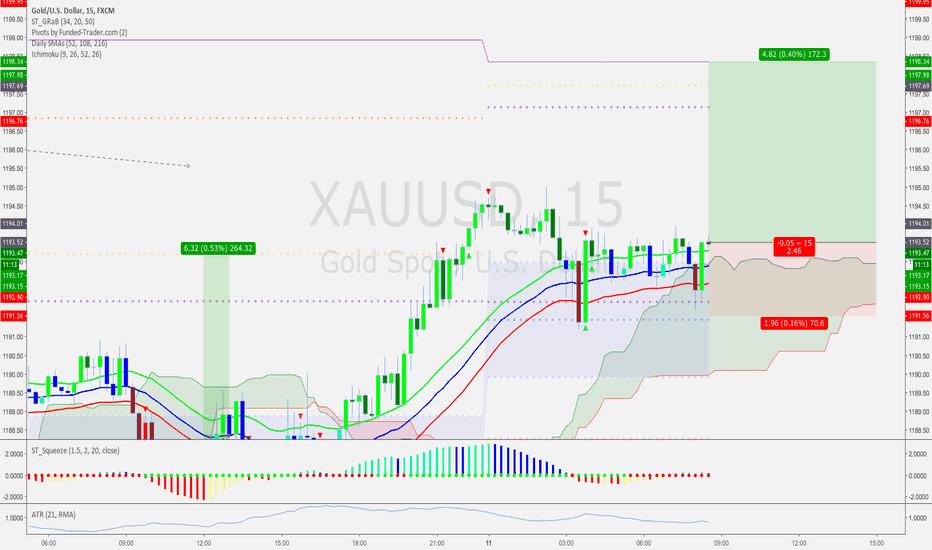 XAUUSD: GOLD buy long on Savius Strategy
