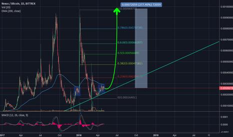 NXSBTC: NXS next cyle