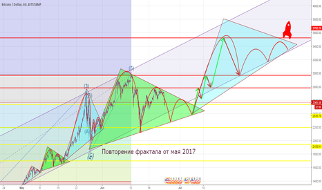 BTCUSD: Mind tricks, or pattern? Btc to the moon soon?