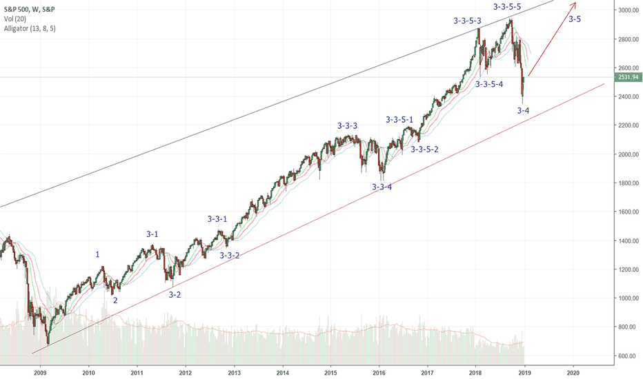 SPX: S&P500 wave Analysis