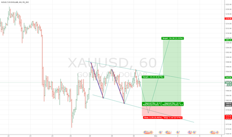 XAUUSD: Gold Story Map Buy Limit on 1175-1178 Area