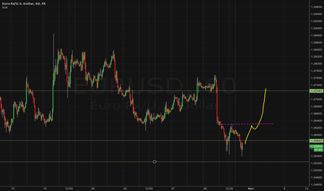 EURUSD: Long entry on EURO