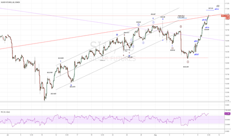 SI1!: Silver..advancing in Wave i of 3 or an a-b-c correction?