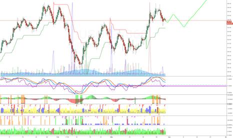 USOIL: OIL medium term analysis