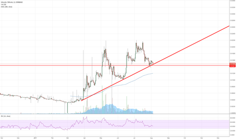 LTCBTC: LTC at critical support. IMO if 0.0144ish breaks it tanks