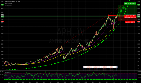 APH: Big Picture: Perma-Bull! ! Good for further 20%?