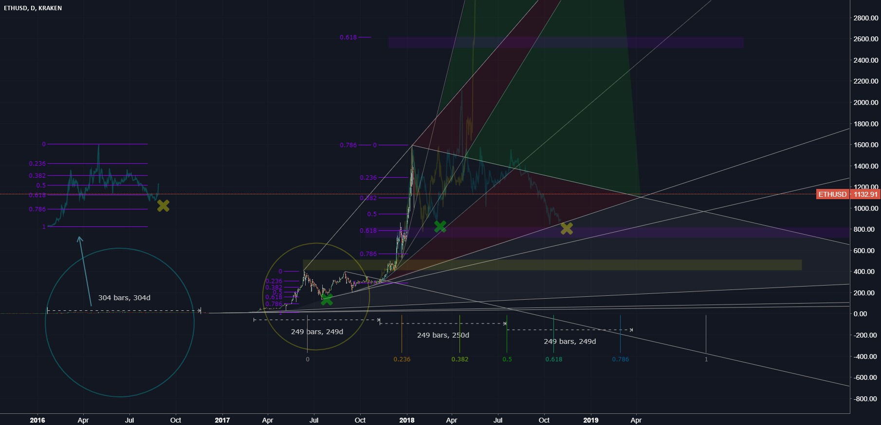 Ethereum / US Dollar (wave configuration)