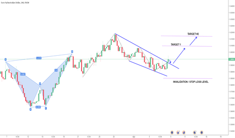 EURAUD: EURAUD Possible Long Opportunity