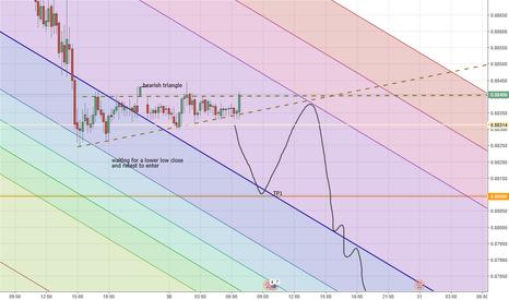 EURGBP: Eur Pound Down we go