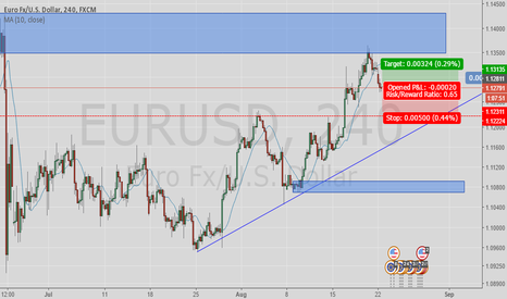 EURUSD: buy revisit demand zone
