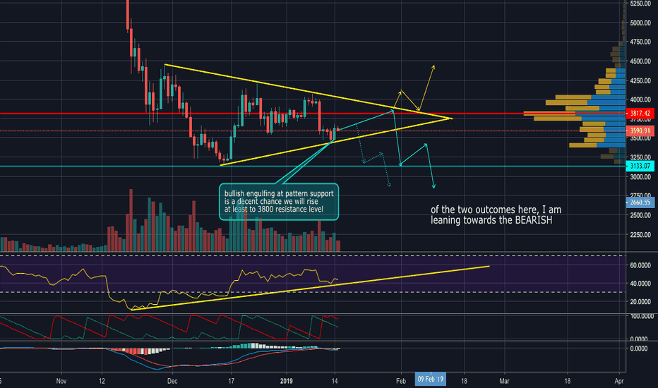 BTCUSDT: Possible rise to 3800 USDT area before a fall out of triangle