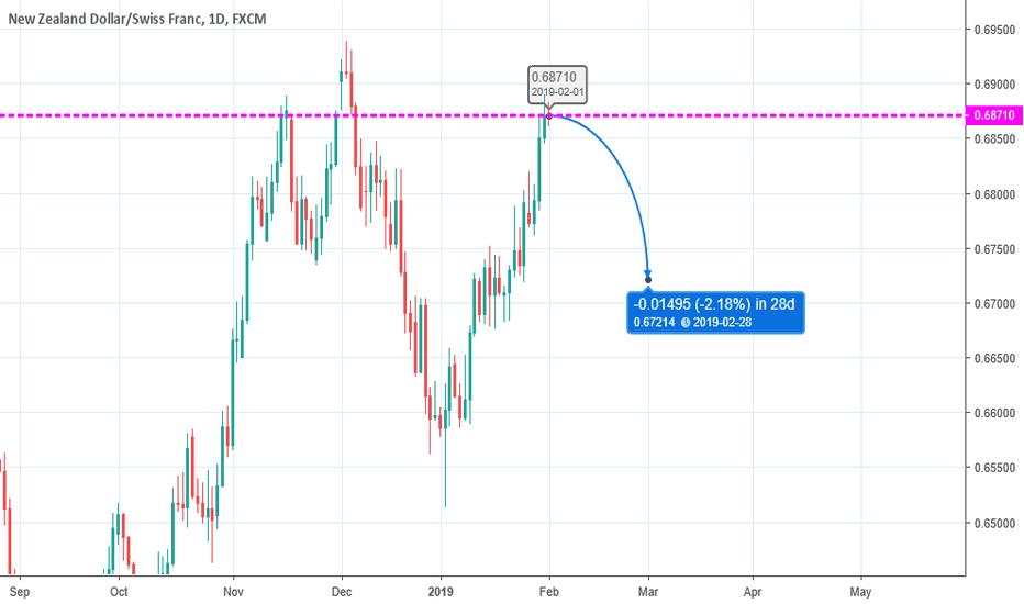 NZDCHF: Swing Trade - Short 01/02/2019