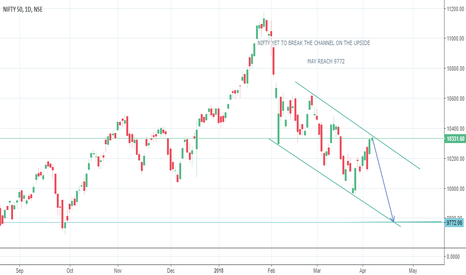 NIFTY: Nifty yet to break out of the channel on upside may reverse