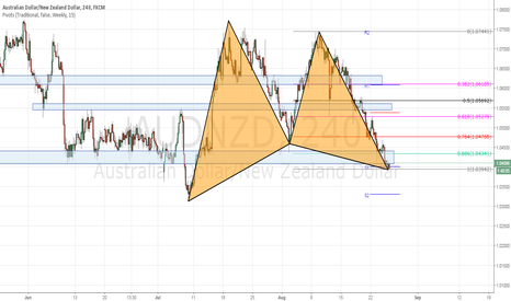 AUDNZD: audnzd long with over sell + and harmonic pattern and S lvl