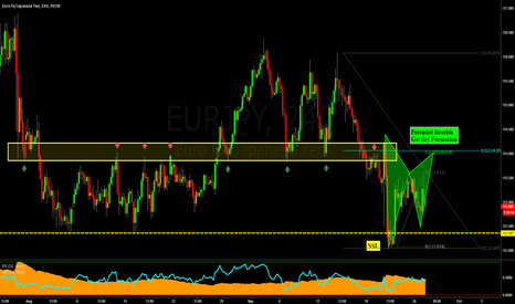 EURJPY: EURJPY: Potential bearish Gartley Formation in Bearish Rotation