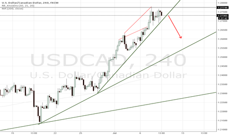 USDCAD: USDCAD Short on the break of steeper trendline.