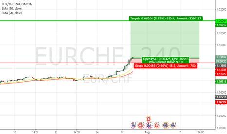 EURCHF: BUY EUR/CHF @ 1.1367  SL 1.1293  TP 1.20064