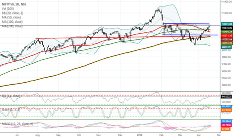 NIFTY: MARKET OUTLOOK FOR WEDNESDAY,APR 18, 2018