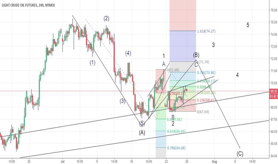 CL1!: Two scenarios for Light Crude Oil
