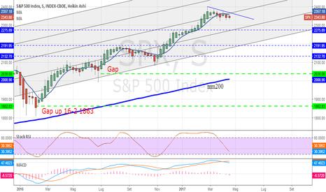SPX: S&P500 : analisi settimanale