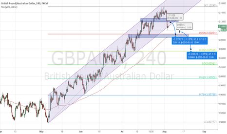GBPAUD: GBPAUD Short at 2.1180