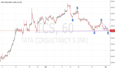 TCS: TCS - Longs in ultra short term timeframe