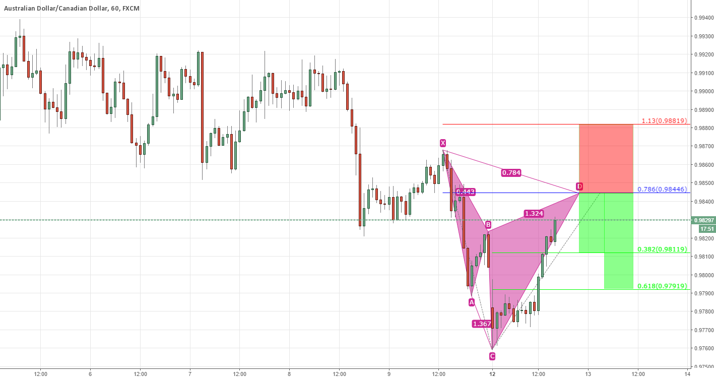 AUDCAD cypher advanced formation