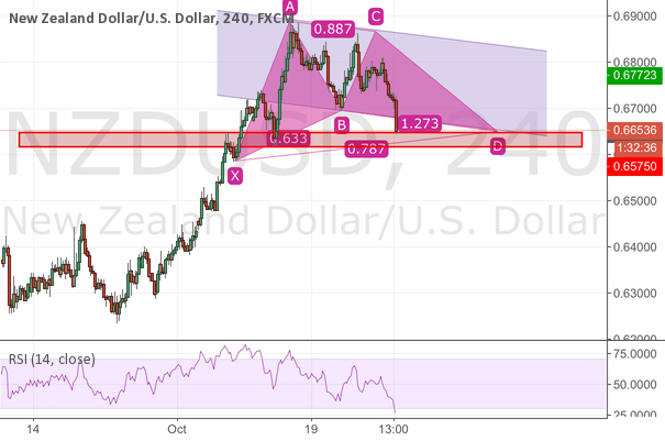 Perfect gartley pattern completion on nzdusd