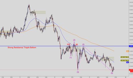 EURJPY: Trades taken 22nd Feb QML/ BE