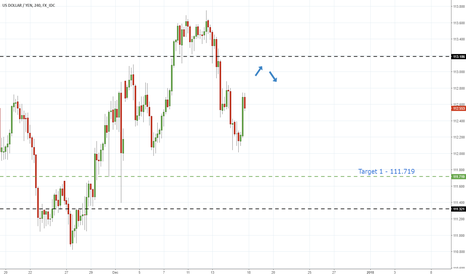 USDJPY: UsdJpy - Failiure Of Support Hints Further Declines