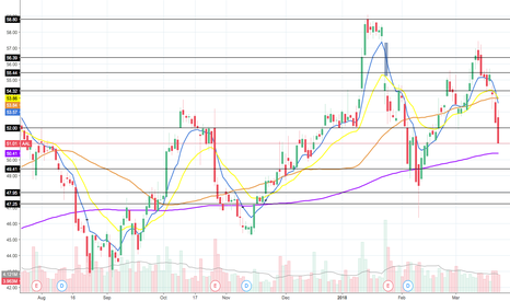 AAL: AAL: Bearish outlook possibly 30-40% profit