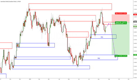 AUDCAD: Short AUDCAD on retracement