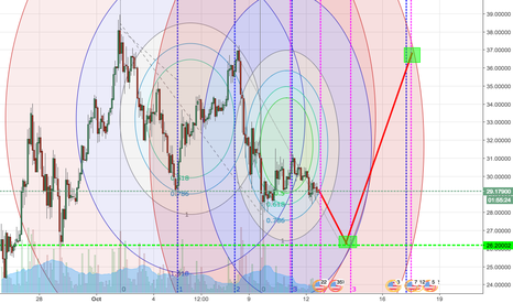 NEOUSD: $26 Short & $37 Long | Fibonacci Circles and Times