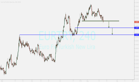 EURTRY: EURTRY...sell if confirming below green zone