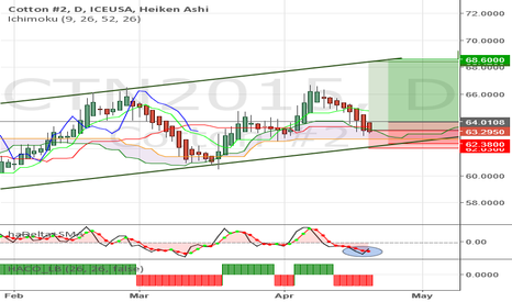 CTN2015: Cotton - Re-enter long at Kumo support. Watch for HA indications