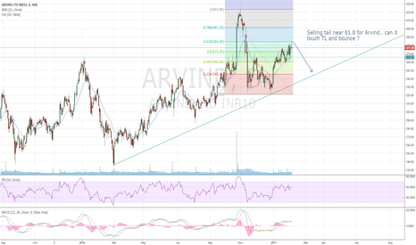 ARVIND: Arvind Shorting zone?