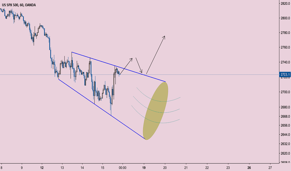 SPX500USD: SPX500 wanting to blow this tasty Megaphone