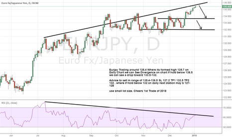EURJPY: Eurjpy Formed Divergence on Daily chart a drop is coming soon