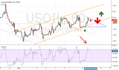 USOIL: Short USOIL. Right now!