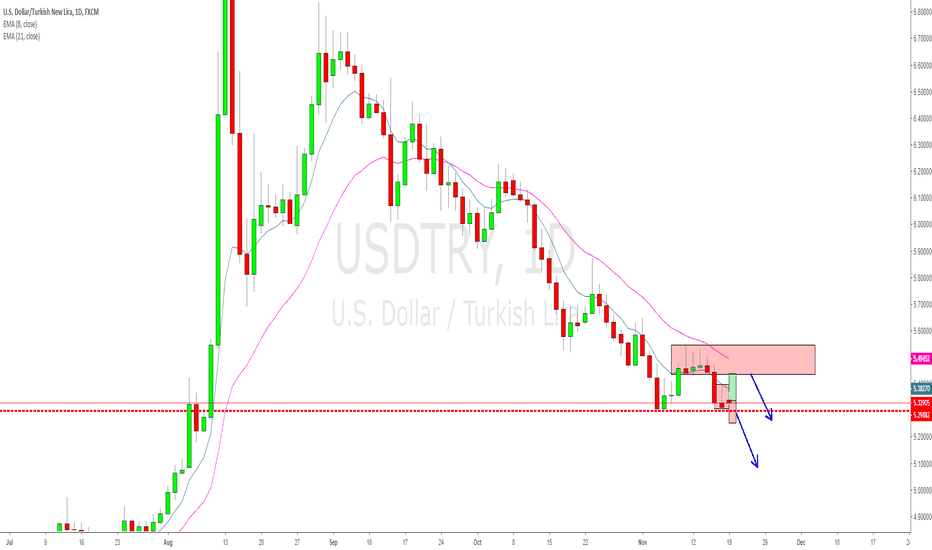 USDTRY: Wherever you break, I gotta take short!